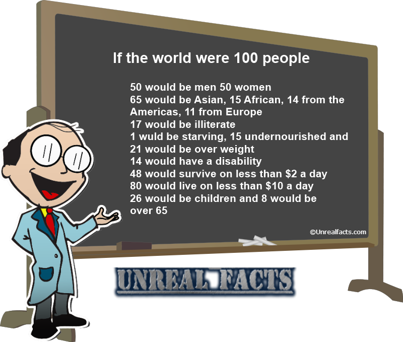 world population 100 people